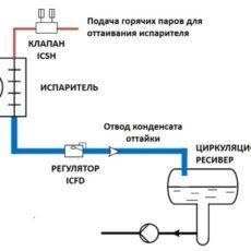 Рис. 1 Применение поплавкового регулятора ICFD